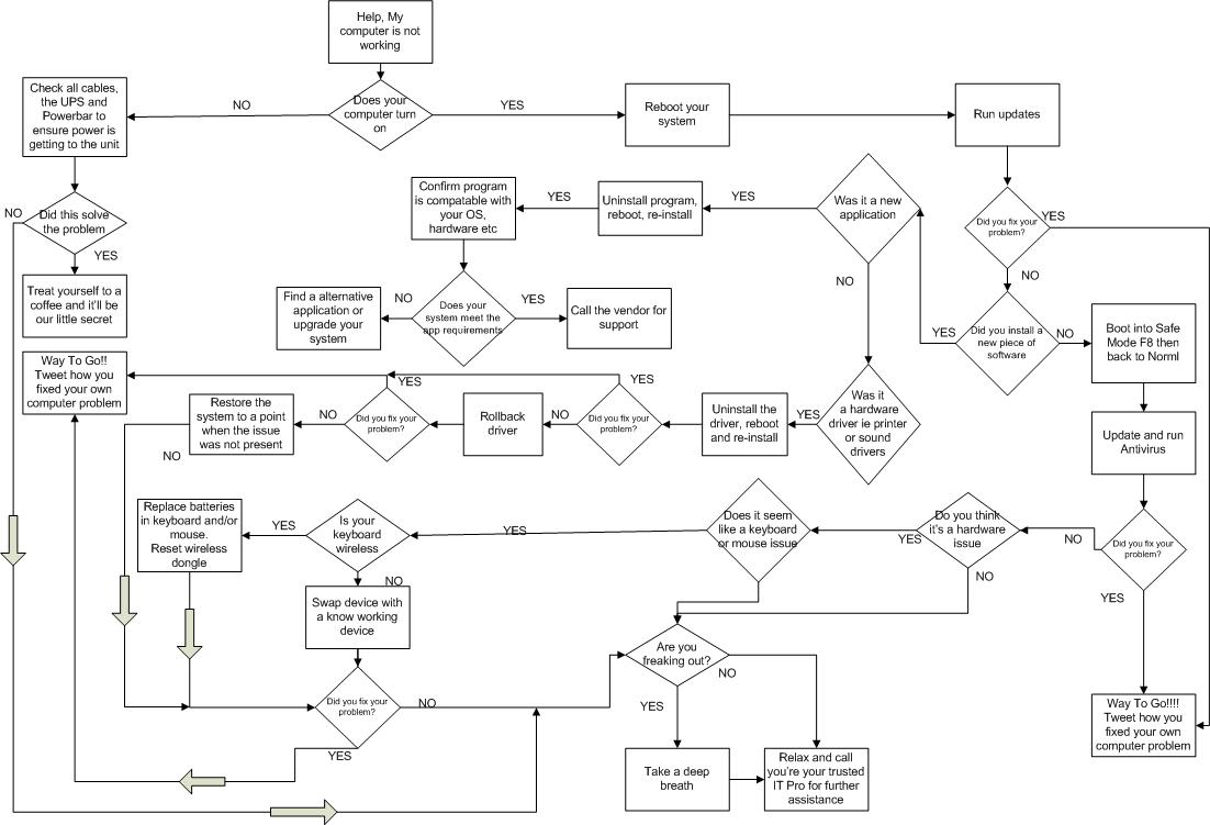 Computer troubleshooting flowchart choice image free computer troubleshooting flowchart image collections free computer troubleshooting flowchart gallery free troubleshooting computer troubleshooting flowchart nvjuhfo Images