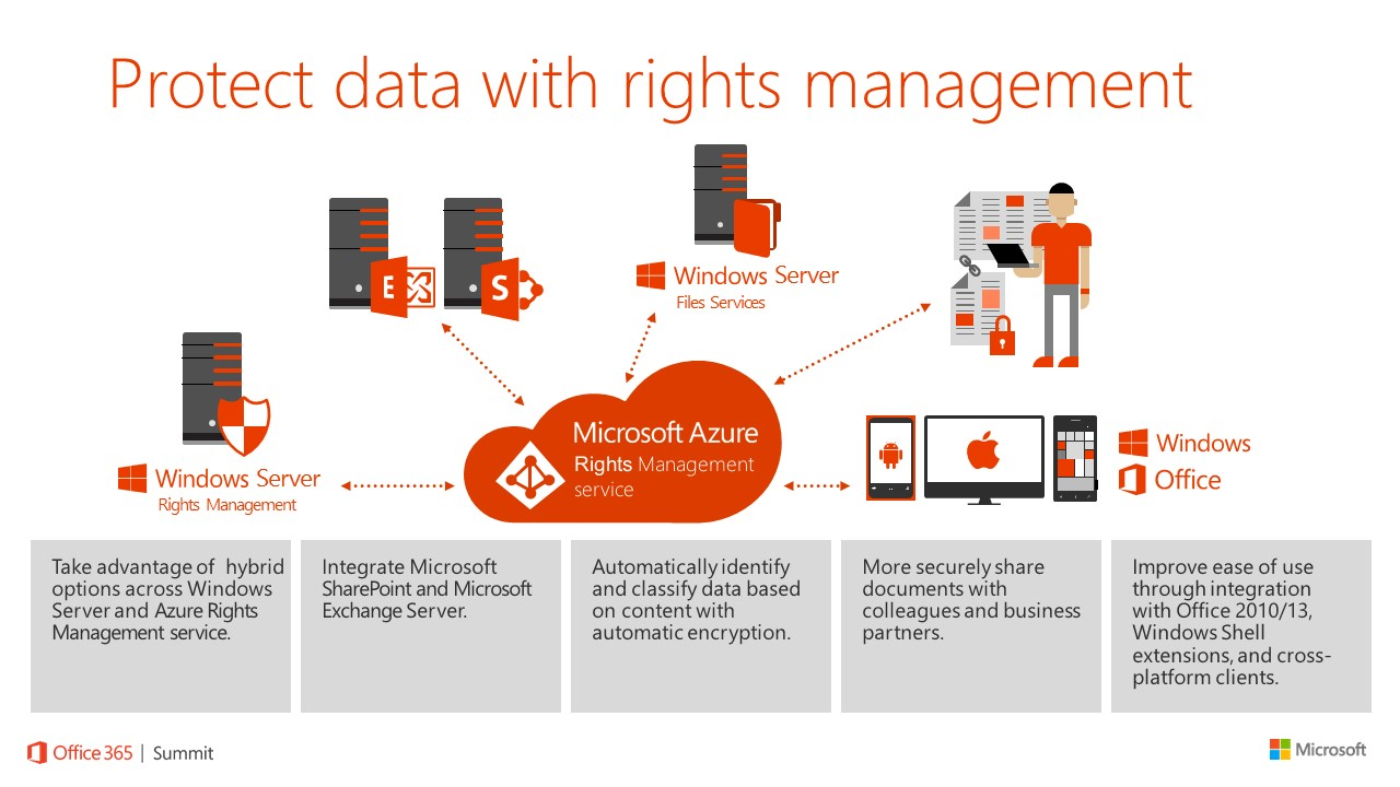 Enterprise mobility suite ems because we have control - Rights management services office 365 ...