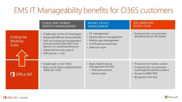 EMS on O365